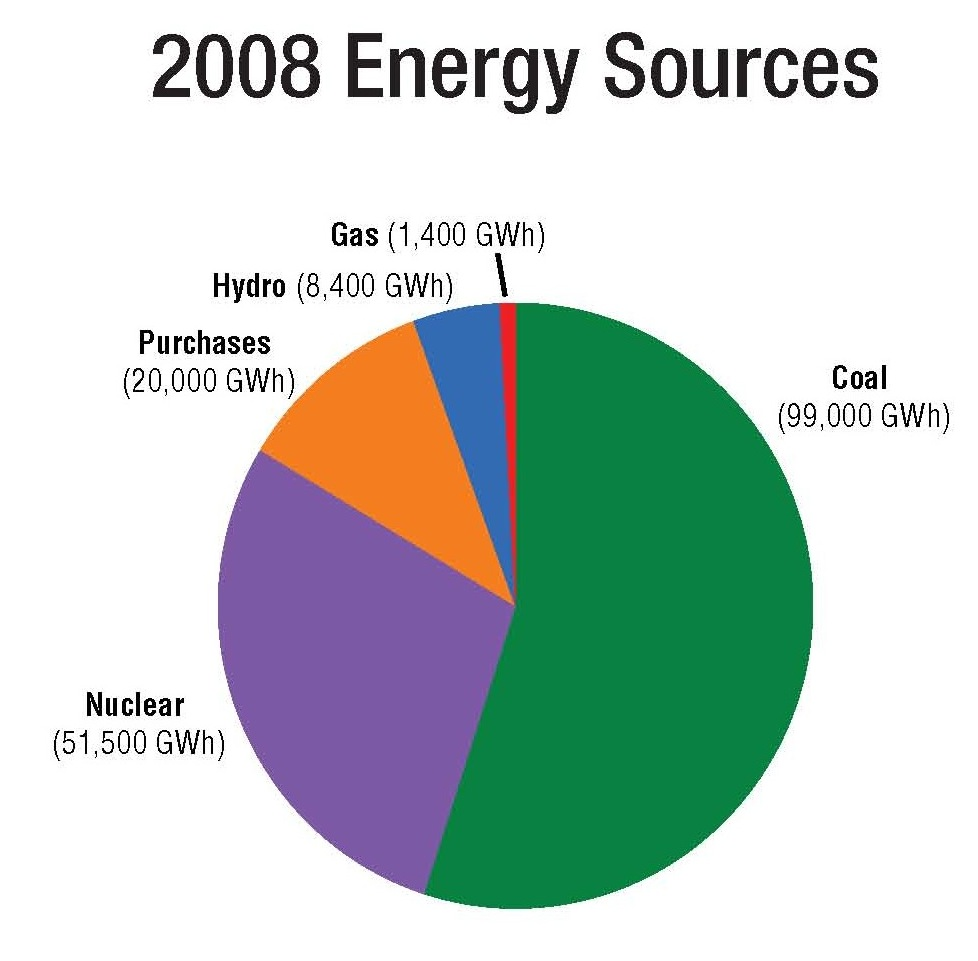 2008energysources