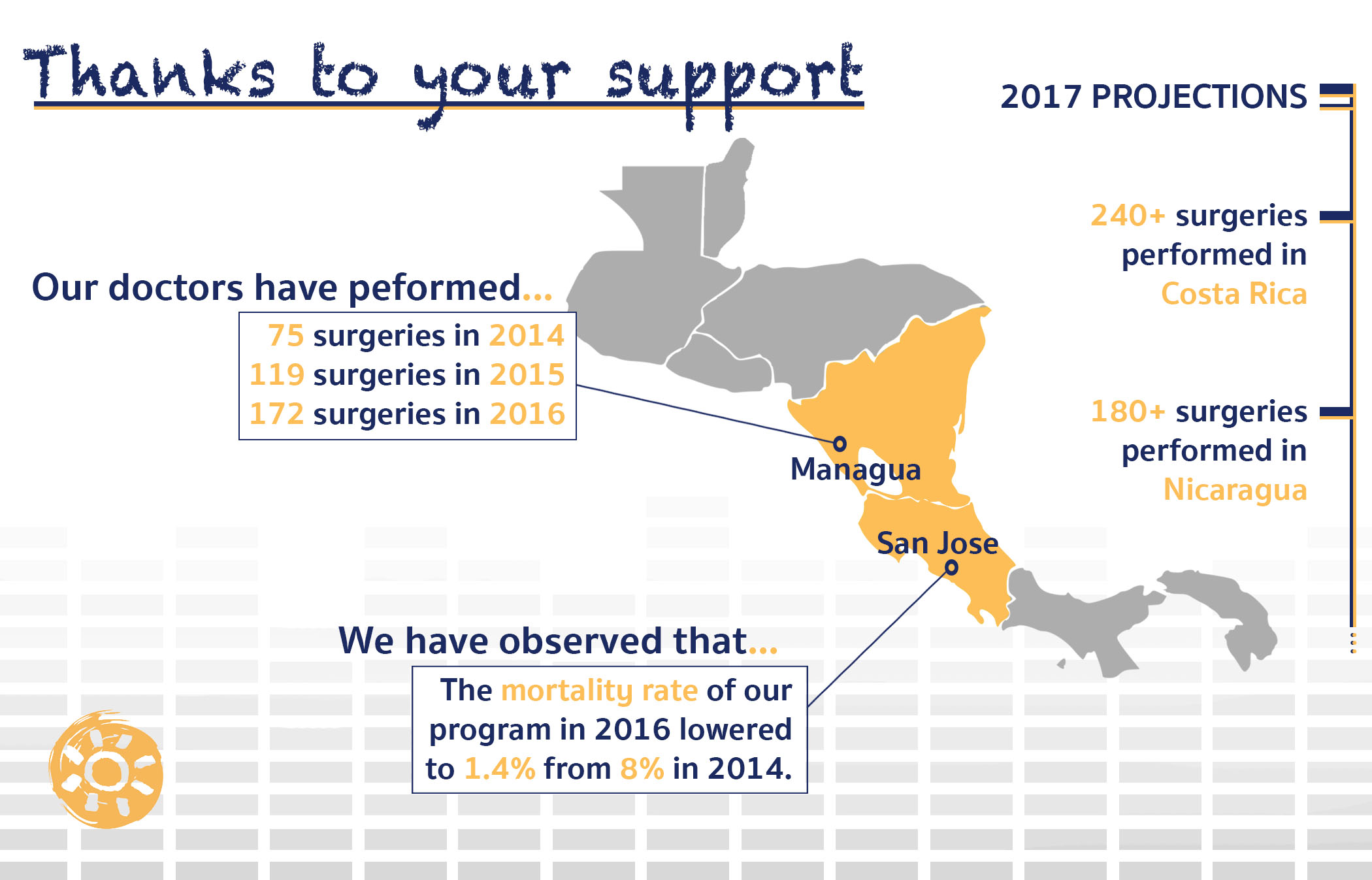 Heart disease statistics for the Surgeons of Hope program including how many surgeries have been performed