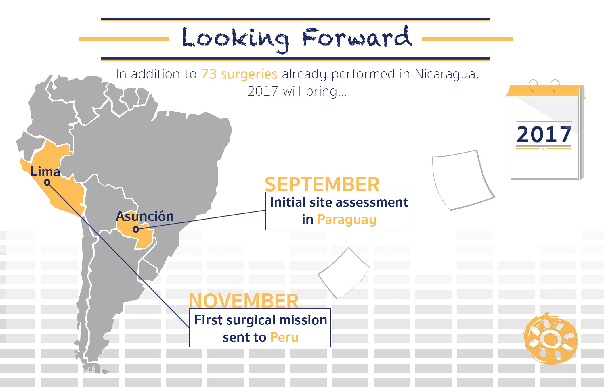 Infographic of past surgeries and future missions in Latin America