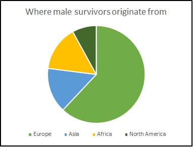 male survivors country of origin